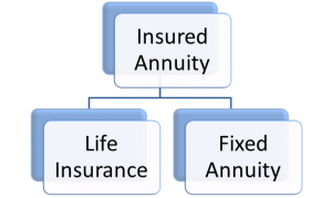 insured-annuity-structure