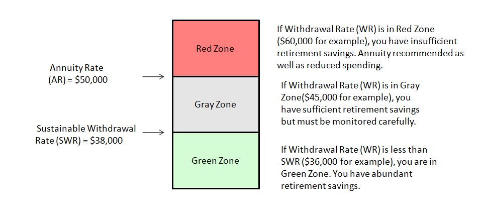 The Sustainable Withdrawal Rate - Green, Reg and Gray Zones