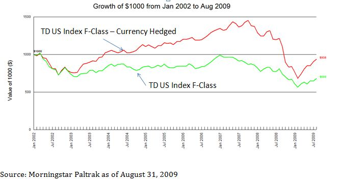 The Effect of Currency Hedging