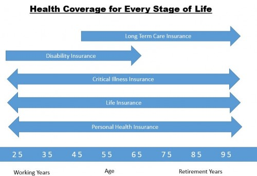 Health Coverage for Every Stage of Life