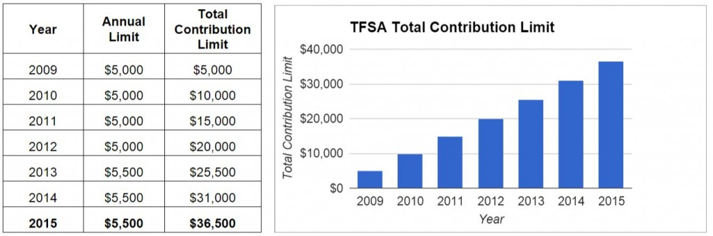 TFSA Limits Increasing Over the Years