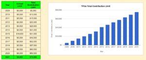 TFSA - Tax Free Saving Account